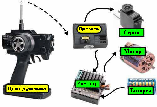 Инструкция как сделать машину на пульте управления